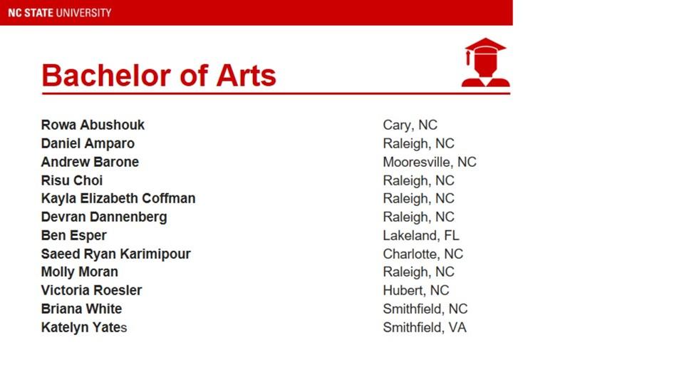 List of Bachelor of Arts Graduates
