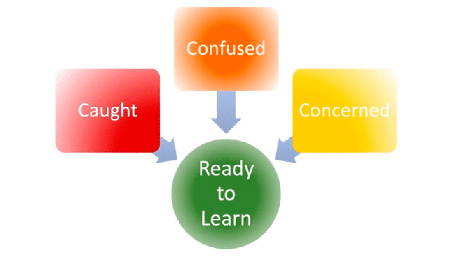 Illustration of a graph representing factors that lead to our readiness for learning