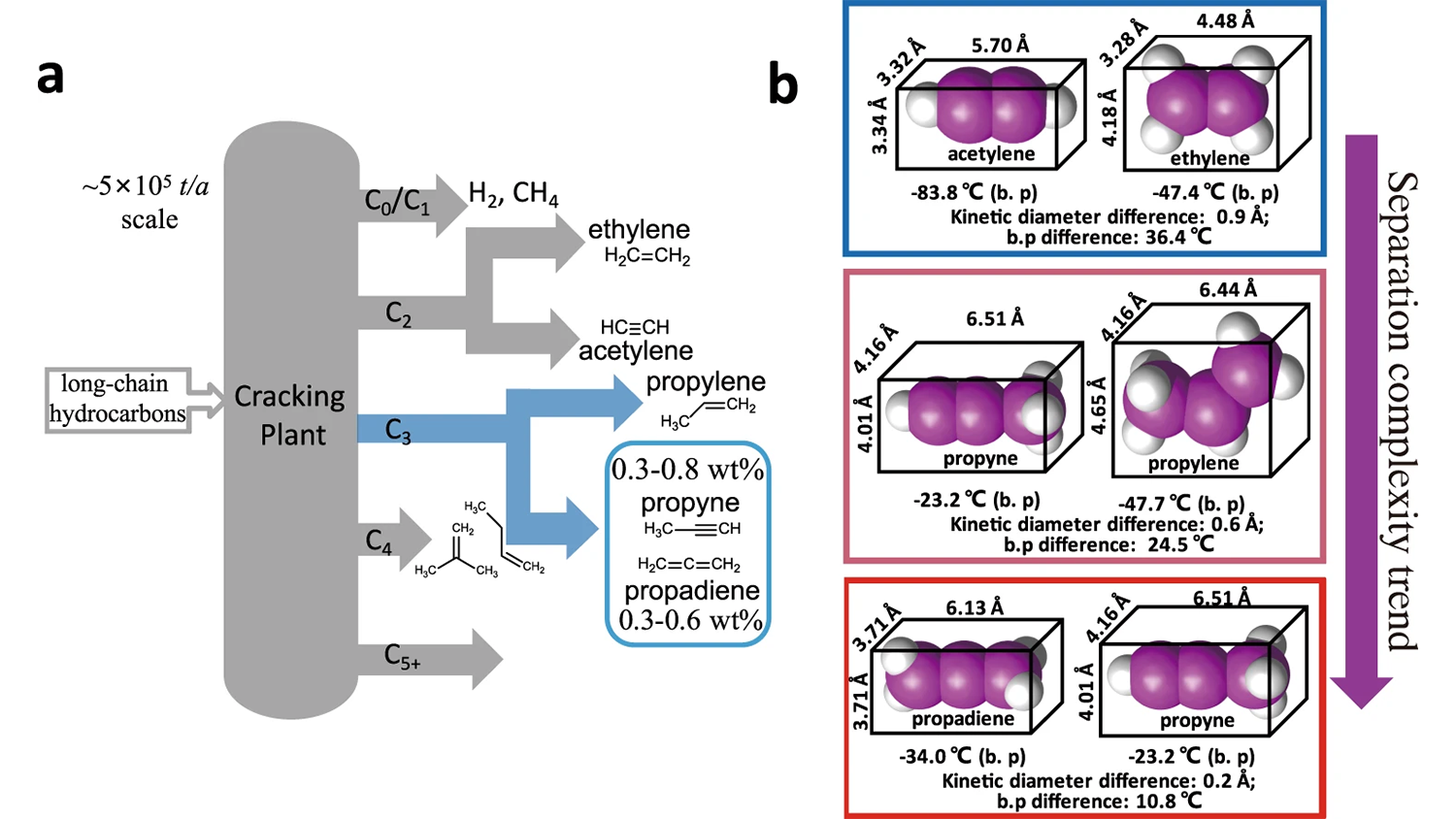 Figure of the major sources and separation complexity of light hydrocarbons